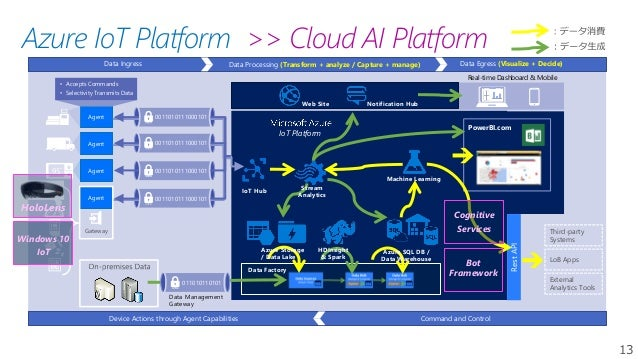 13 Azure IoT Platform LoB Apps Third-party Systems External Analytics Tools Device Actions through Agent Capabilities Comm...