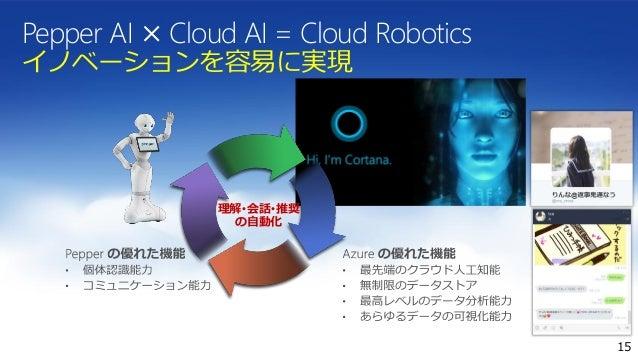Pepper AI × Cloud AI = Cloud Robotics イノベーションを容易に実現 15 理解・会話・推奨 の自動化
