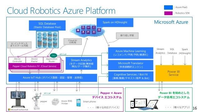Cloud Robotics Azure Platform 16 Pepper × Azure デバイス エコシステム Power BI を始めとした データ活用エコシステム Device Controller Device Router Ap...