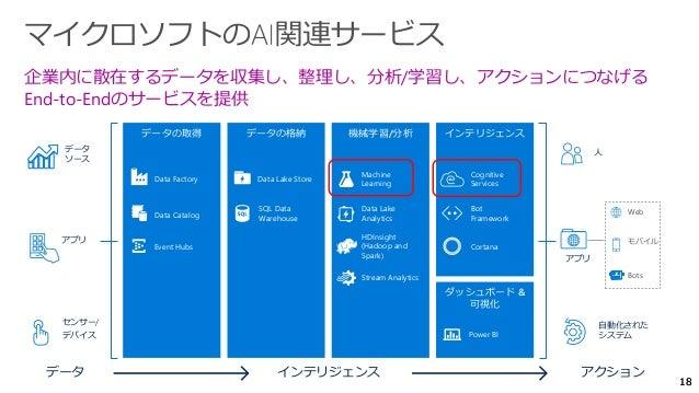 1818 アクション 人 自動化された システム アプリ Web モバイル Bots インテリジェンス ダッシュボード & 可視化 Cortana Bot Framework Cognitive Services Power BI データの取得...