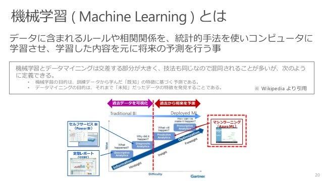 20 ※ Wikipedia より引用 定型レポート (SSRS) セルフサービス BI (Power BI) マシンラーニング (Azure ML) 機械学習とデータマイニングは交差する部分が大きく、技法も同じなので混同されることが多いが、次...