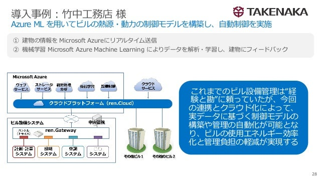 Azure ML を用いてビルの熱源・動力の制御モデルを構築し、自動制御を実施 28 ① 建物の情報を Microsoft Azureにリアルタイム送信 ② 機械学習 Microsoft Azure Machine Learning によりデー...