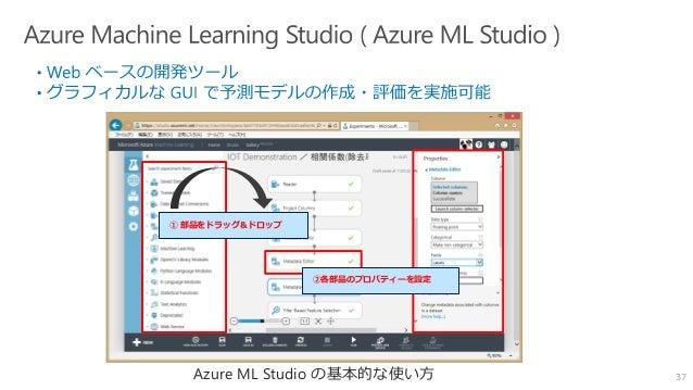 ① 部品をドラッグ&ドロップ ②各部品のプロパティーを設定 37Azure ML Studio の基本的な使い方