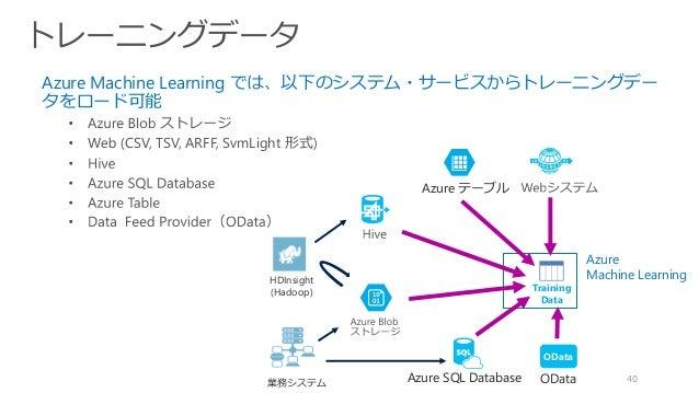 40 Azure Machine Learning では、以下のシステム・サービスからトレーニングデー タをロード可能 CSV, TSV, ARFF, SvmLight 形式 HDInsight (Hadoop) Azure SQL Datab...