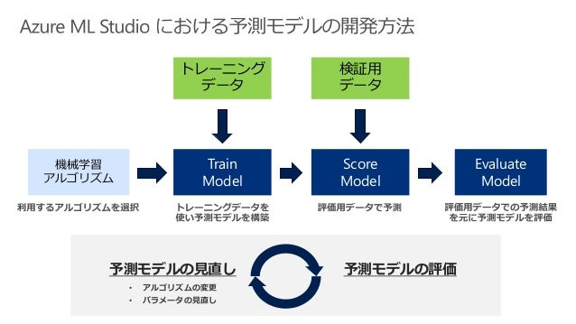 Train Model Score Model 検証用 データ トレーニング データ Evaluate Model 機械学習 アルゴリズム 予測モデルの評価予測モデルの見直し • アルゴリズムの変更 • パラメータの見直し