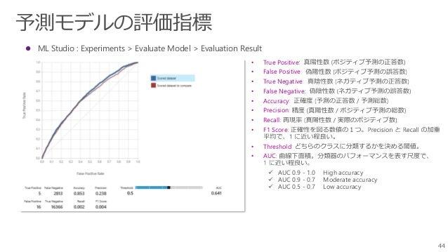 44  ML Studio : Experiments > Evaluate Model > Evaluation Result • True Positive • False Positive • True Negative • False...