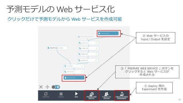 47 ② Web サービスの Input / Output を設定 ③「 PREPARE WEB SERVICE 」ボタンを クリックすると Web サービスが 作成される ① Deploy 用の Experiment を作成