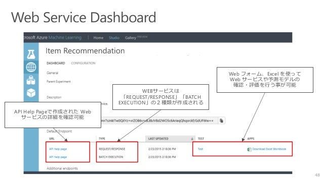 48 WEBサービスは 「REQUEST/RESPONSE」「BATCH EXECUTION」の2種類が作成される API Help Pageで作成された Web サービスの詳細を確認可能 Web フォーム、Excel を使って Web サービ...