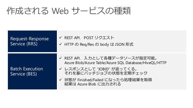  REST API. POST リクエスト  HTTP の Req/Res の body は JSON 形式  REST API. 入力として各種データソースが指定可能。 Azure Blob/Azure Table/Azure SQL ...