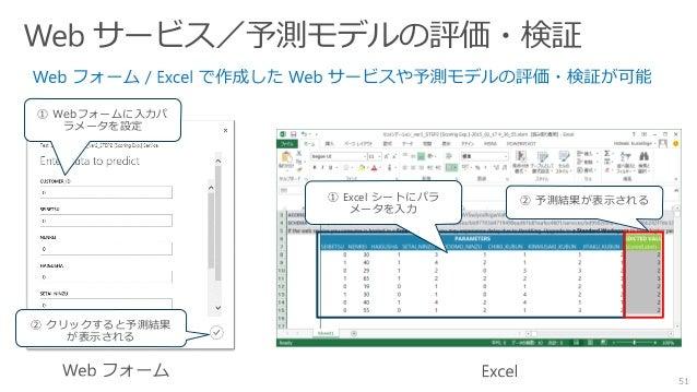 51 ① Excel シートにパラ メータを入力 ② 予測結果が表示される ① Webフォームに入力パ ラメータを設定 ② クリックすると予測結果 が表示される
