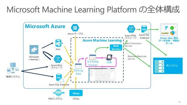 Training Data Web Service Azure Machine Learning Microsoft Azure 52 Webシステム Azure Blob ストレージ Hive Azure SQL Database Azure...