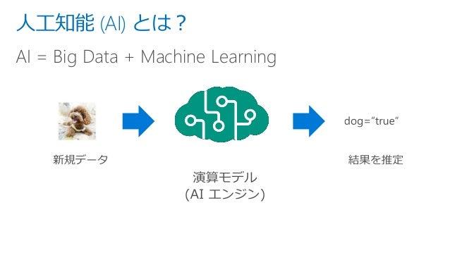 人工知能 (AI) とは? AI = Big Data + Machine Learning