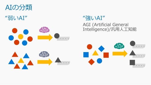 AIの分類 ・・・・・ ・・・・・ ・・・・・ ・・・・・ ・・・・・
