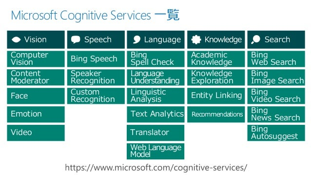 Microsoft Cognitive Services 一覧 Face Computer Vision Emotion Video Speaker Recognition Custom Recognition Bing Speech Ling...
