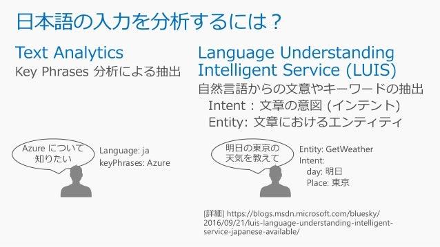 日本語の入力を分析するには? Language: ja keyPhrases: Azure