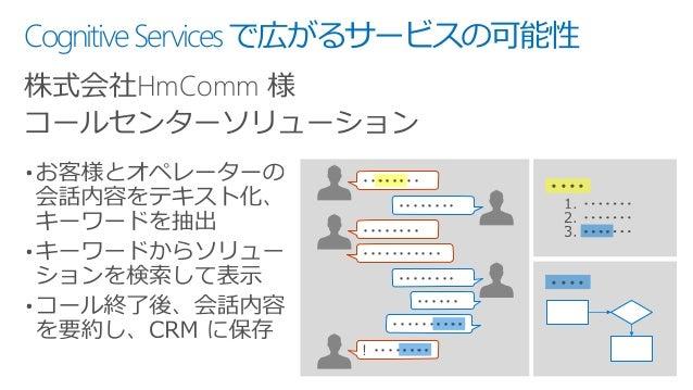 CognitiveServicesで広がるサービスの可能性 株式会社HmComm 様 コールセンターソリューション ・・・・・・・・ ・・・・・・・・ ・・・・・・・・ ・・・・・・・・・・・ ・・・・・・・・ ・・・・・・・・・・ ・・・・・...