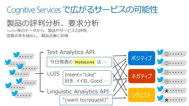"""CognitiveServicesで広がるサービスの可能性 製品の評判分析、要求分析 """"(want to