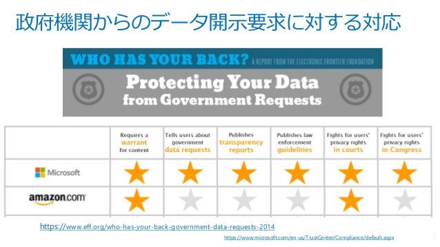 政府機関からのデータ開示要求に対する対応 https://www.microsoft.com/en-us/TrustCenter/Compliance/default.aspx https://www.eff.org/who-has-your-...