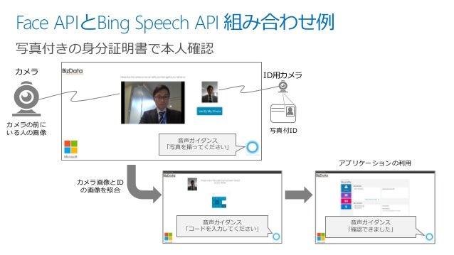 Face APIとBing Speech API 組み合わせ例 カメラ カメラの前に いる人の画像 音声ガイダンス 「写真を撮ってください」 ID用カメラ 写真付ID 音声ガイダンス 「コードを入力してください」 カメラ画像とID の画像を照合...