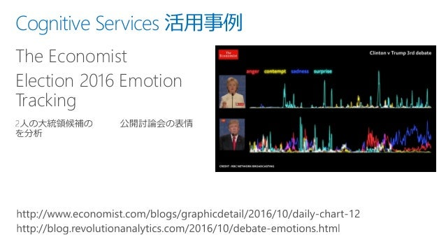 Cognitive Services 活用事例 The Economist Election 2016 Emotion Tracking