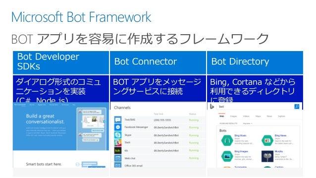 ダイアログ形式のコミュ ニケーションを実装 (C#, Node.js) BOT アプリをメッセージ ングサービスに接続 Bing, Cortana などから 利用できるディレクトリ に登録 Microsoft Bot Framework BOT...
