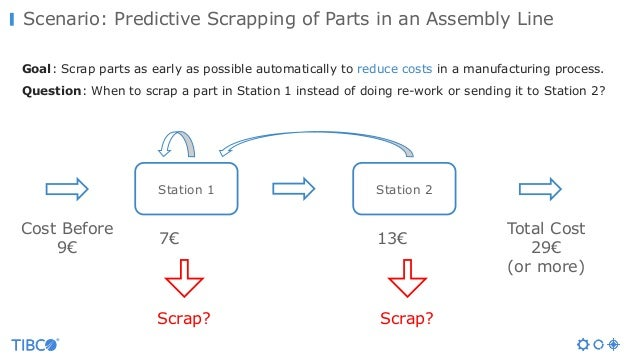 Scenario: Predictive Scrapping of Parts in an Assembly Line Goal: Scrap parts as early as possible automatically to reduce...
