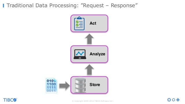 """© Copyright 2000-2016 TIBCO Software Inc. Traditional Data Processing: """"Request – Response"""" Store Analyze Act"""