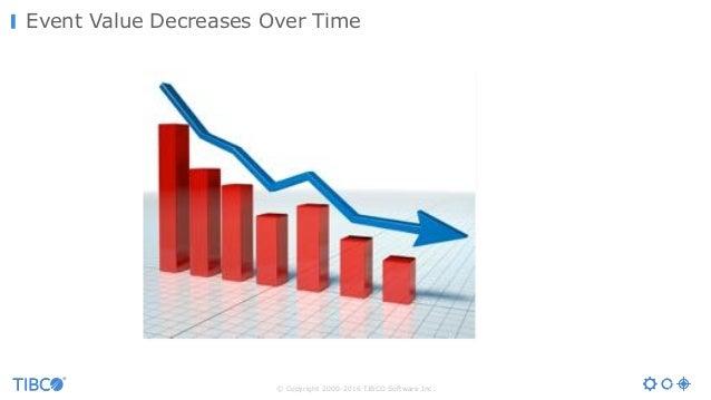 © Copyright 2000-2016 TIBCO Software Inc. Event Value Decreases Over TimeValue Time