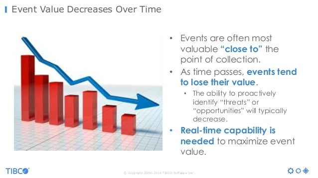"""© Copyright 2000-2016 TIBCO Software Inc. Event Value Decreases Over TimeValue Time • Events are often most valuable """"clos..."""