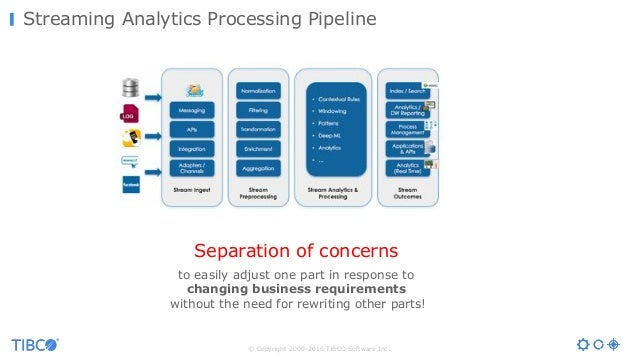 © Copyright 2000-2016 TIBCO Software Inc. Streaming Analytics Processing Pipeline Separation of concerns to easily adjust ...