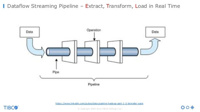 © Copyright 2000-2016 TIBCO Software Inc. Dataflow Streaming Pipeline – Extract, Transform, Load in Real Time https://www....
