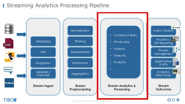 © Copyright 2000-2016 TIBCO Software Inc. Streaming Analytics Processing Pipeline APIs Adapters / Channels Integration Mes...