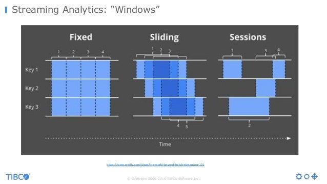 "© Copyright 2000-2016 TIBCO Software Inc. Streaming Analytics: ""Windows"" https://www.oreilly.com/ideas/the-world-beyond-ba..."