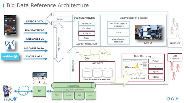Big Data Reference Architecture AugmentedIntelligence Operations SENSOR DATA TRANSACTIONS MESSAGE BUS MACHINE DATA SOCIAL...