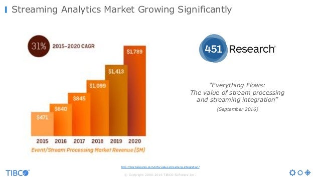 """© Copyright 2000-2016 TIBCO Software Inc. Streaming Analytics Market Growing Significantly """"Everything Flows: The value of..."""