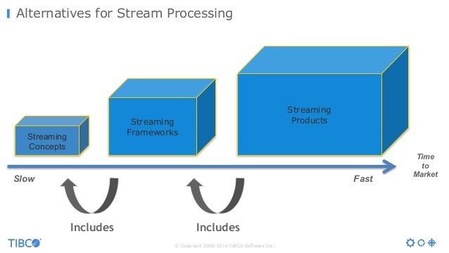 © Copyright 2000-2016 TIBCO Software Inc. Alternatives for Stream Processing Time to Market Streaming Frameworks Streaming...