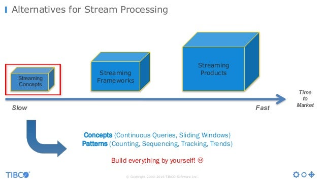 © Copyright 2000-2016 TIBCO Software Inc. Alternatives for Stream Processing Concepts (Continuous Queries, Sliding Windows...
