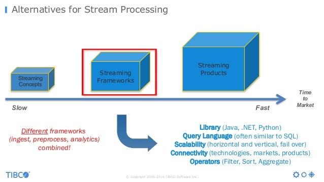 © Copyright 2000-2016 TIBCO Software Inc. Alternatives for Stream Processing Library (Java, .NET, Python) Query Language (...