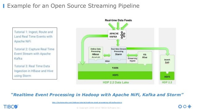 © Copyright 2000-2016 TIBCO Software Inc. Example for an Open Source Streaming Pipeline http://hortonworks.com/hadoop-tuto...