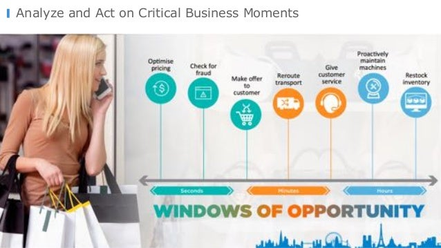 © Copyright 2000-2016 TIBCO Software Inc. Analyze and Act on Critical Business Moments