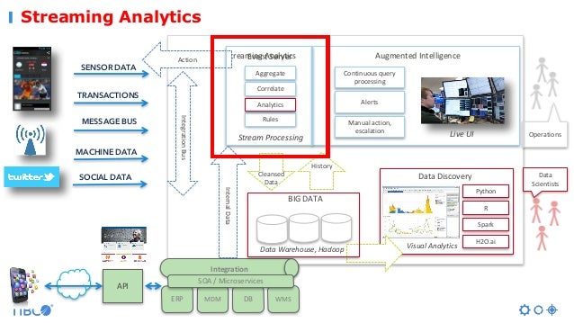 Streaming Analytics AugmentedIntelligence Operations SENSOR DATA TRANSACTIONS MESSAGE BUS MACHINE DATA SOCIAL DATA Stream...