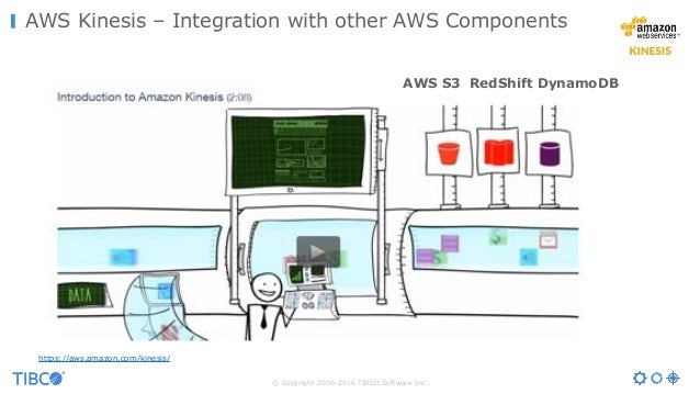 © Copyright 2000-2016 TIBCO Software Inc. AWS Kinesis – Integration with other AWS Components https://aws.amazon.com/kines...