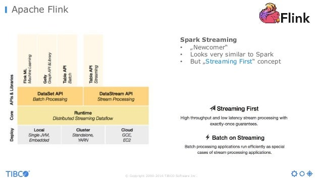 """© Copyright 2000-2016 TIBCO Software Inc. Apache Flink Spark Streaming • """"Newcomer"""" • Looks very similar to Spark • But """"S..."""