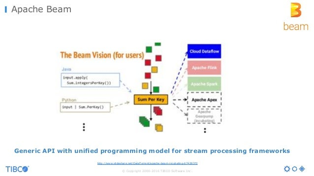 © Copyright 2000-2016 TIBCO Software Inc. Apache Beam Generic API with unified programming model for stream processing fra...