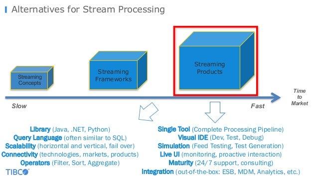 Alternatives for Stream Processing Library (Java, .NET, Python) Query Language (often similar to SQL) Scalability (horizon...