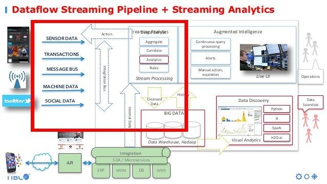 Dataflow Streaming Pipeline + Streaming Analytics AugmentedIntelligence Operations SENSOR DATA TRANSACTIONS MESSAGE BUS M...