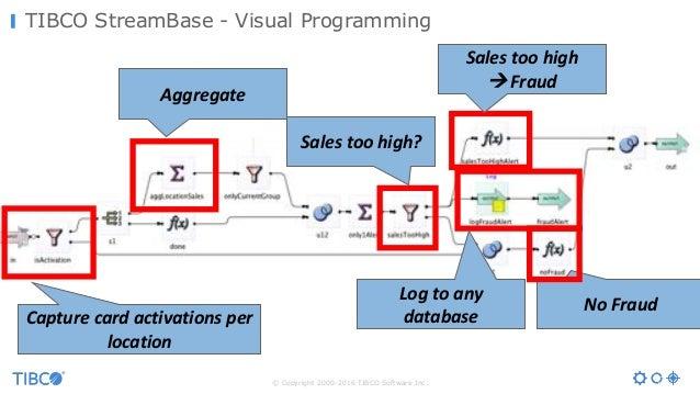 © Copyright 2000-2016 TIBCO Software Inc. TIBCO StreamBase - Visual Programming Aggregate Capturecardactivationsper lo...