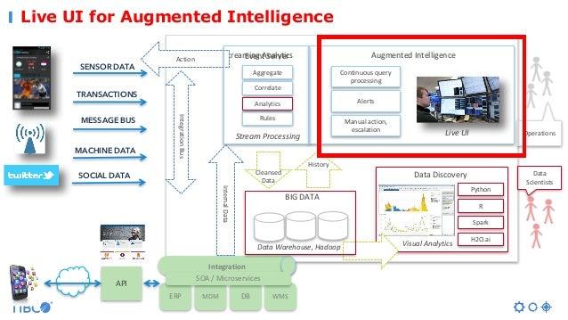 Live UI for Augmented Intelligence AugmentedIntelligence Operations SENSOR DATA TRANSACTIONS MESSAGE BUS MACHINE DATA SOC...