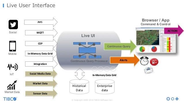 © Copyright 2000-2016 TIBCO Software Inc. Live User Interface Live UI Continuous Query Processor Alerts CEP MQTT JMS In-Me...