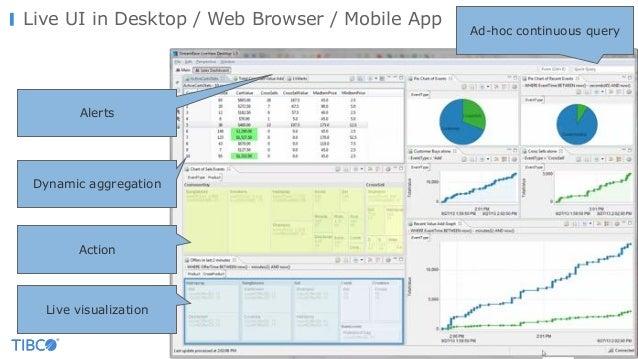© Copyright 2000-2016 TIBCO Software Inc. Live UI in Desktop / Web Browser / Mobile App Dynamic aggregation Live visualiza...